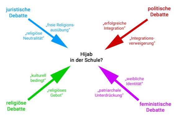Concept Map 1: Die vier Aspekte der Debatte; Eigene Darstellung
