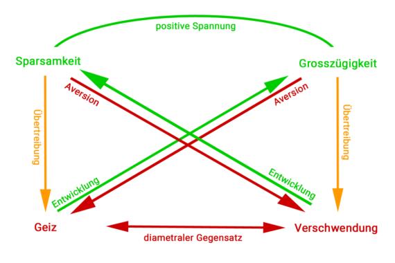 Concept Map 2: Das klassische Beispiel für das Wertequadrat; Eigene Darstellung