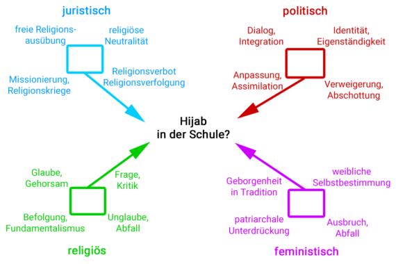 Concept Map 3: Die vier Aspekte der Debatte als Wertequadrate; Eigene Darstellung