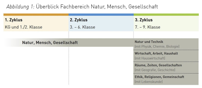 Fachbereich Natur, Mensch, Gesellschaft im Lehrplan 21; Quelle: Lehrplan 21 (2014b, 1)